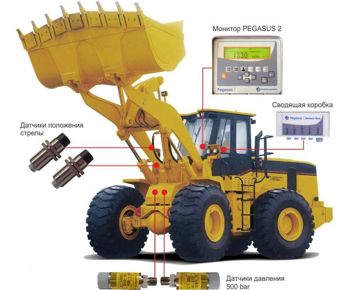 Фото установленного оборудования на фронталный погрузчик